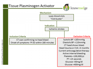 Internal Medicine Boards Concept Review - Tissue Plasminogen Activator