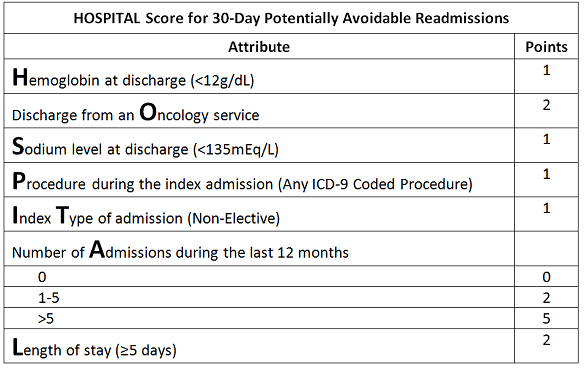 Hospital Score - 30-day Avoidable Readmissions
