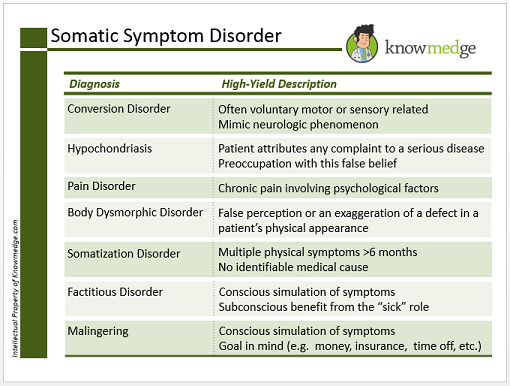 Internal Medicine Shelf Exam Review - Somatic Symptom Disorder