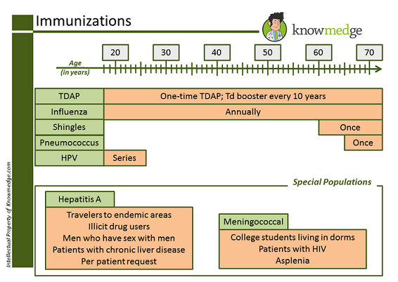 Know these 7 Vaccinations for the ABIM Board and NBME Exams, no ...