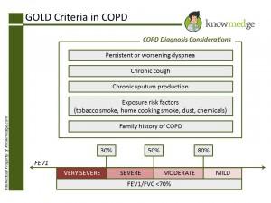 Internal Medicine Board Review - GOLD Criteria in COPD