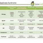 Internal Medicine Boards Review Nephrology Pearls - Nephrotic Syndrome