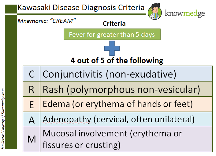 "Medical Mnemonics: Internal Medicine Board Review - Kawasaki Disease ""CREAM"""