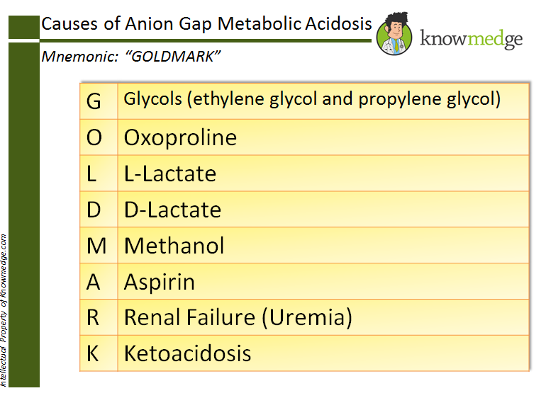 "Causes of Anion Gap Acidosis can be remembered by the mnemonic ""GOLD MARK"" - Previously ""MUDPILES"""