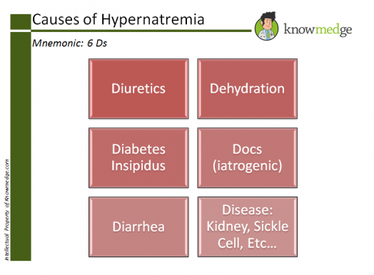 Medical-Mnemonics-Hypernatremia-Causes-6-Ds