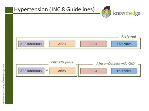 Internal Medicine Hypertension JNC 8 Guidelines CKD
