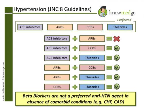 Internal Medicine Hypertension JNC 8 Guidelines Meds