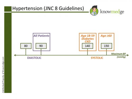 Internal Medicine Hypertension JNC 8 Guidelines