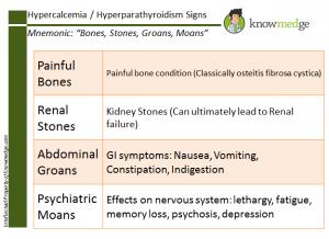 Medical-Mnemonics-Hypercalcemia-Bones-Stones