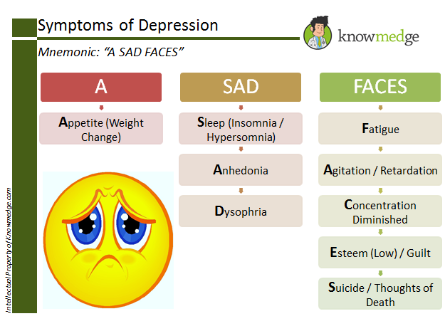 "Medical Mnemonics - Symptoms of Depression can be remembered by ""A SAD FACES"""