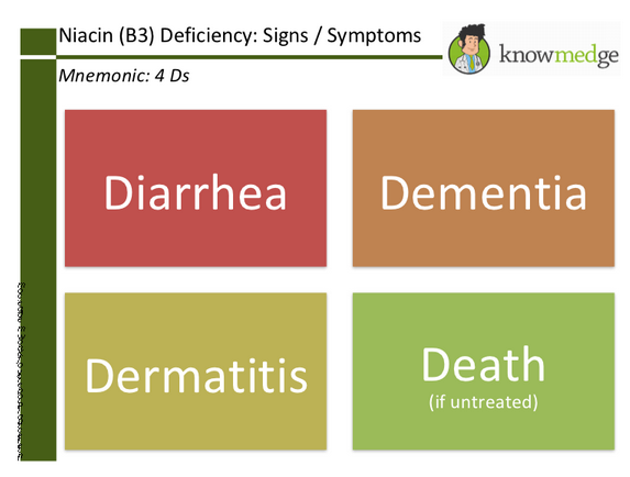 Medical-Mnemonics-Niacin-Deficiency-4-Ds