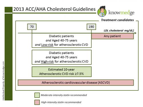 2013 ACC Hyperlipidemia Internal Medicine