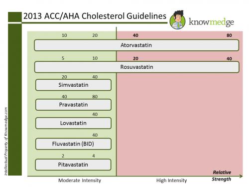 2013 ACC Hyperlipidemia Internal Medicine2