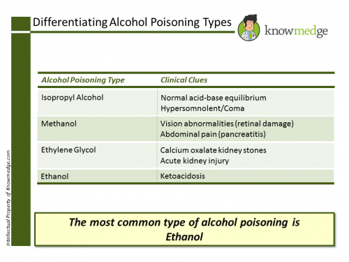 Differentiating Alcohol Poisoning Types Internal Medicine1