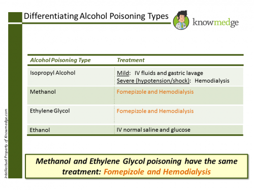 Differentiating Alcohol Poisoning Types Internal Medicine2