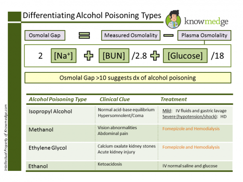 Differentiating Alcohol Poisoning Types Internal Medicine3