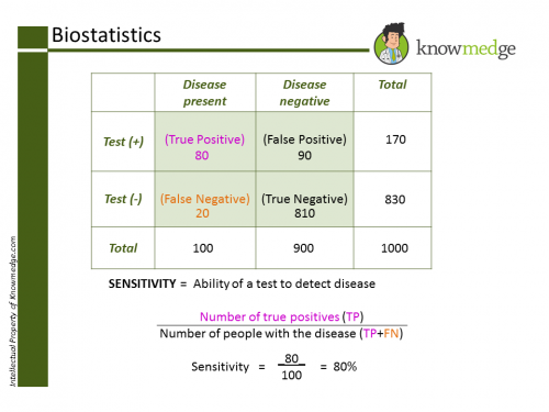 Biostatistics Sensitivity