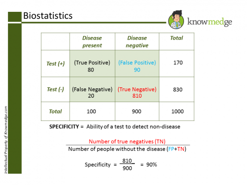 Biostatistics Specificity