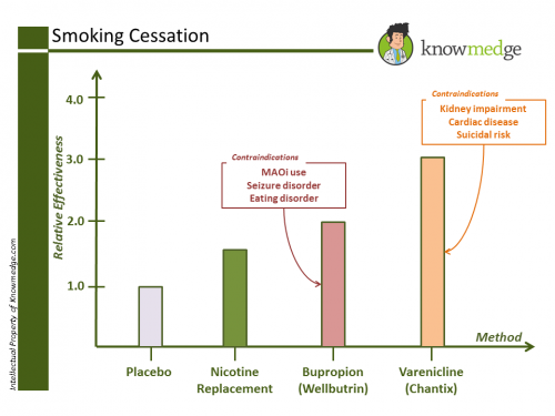 Internal Medicine Smoking Cessation