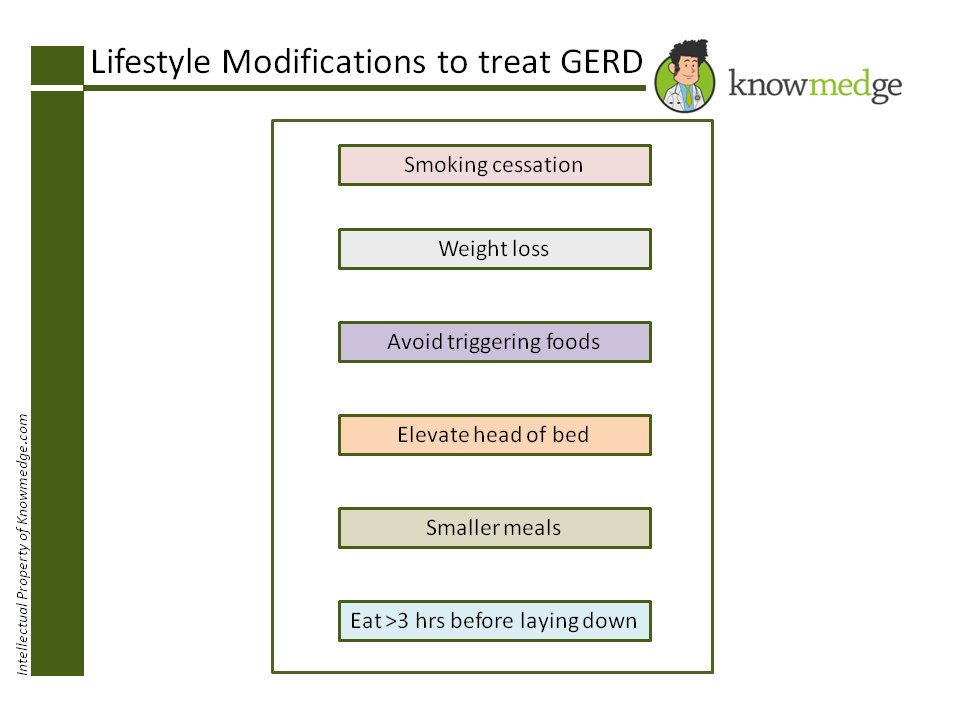 Internal Medicine Board Review - GERD - Lifestyle Modifications and Treatment