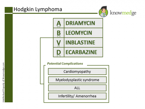 ABIM Exam Review - Hodgkin Lymphoma