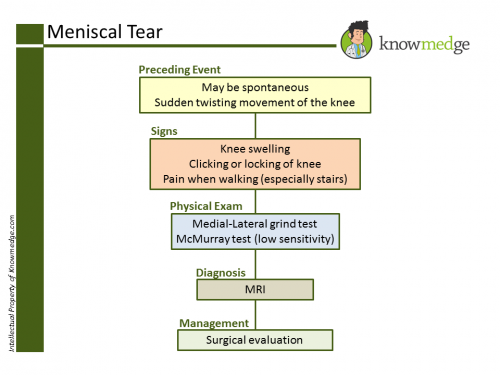 ABIM Exam Review - Meniscal Tear