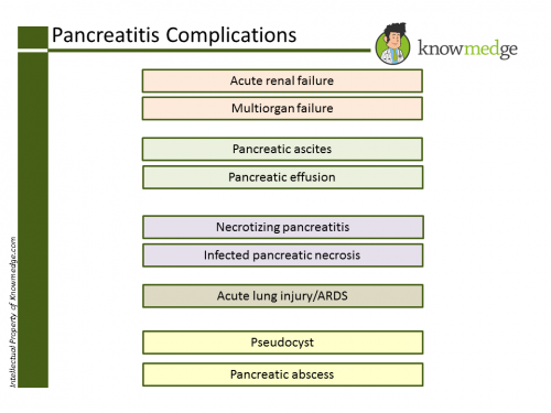 Pancreatitis Complications (click for enlarged image)