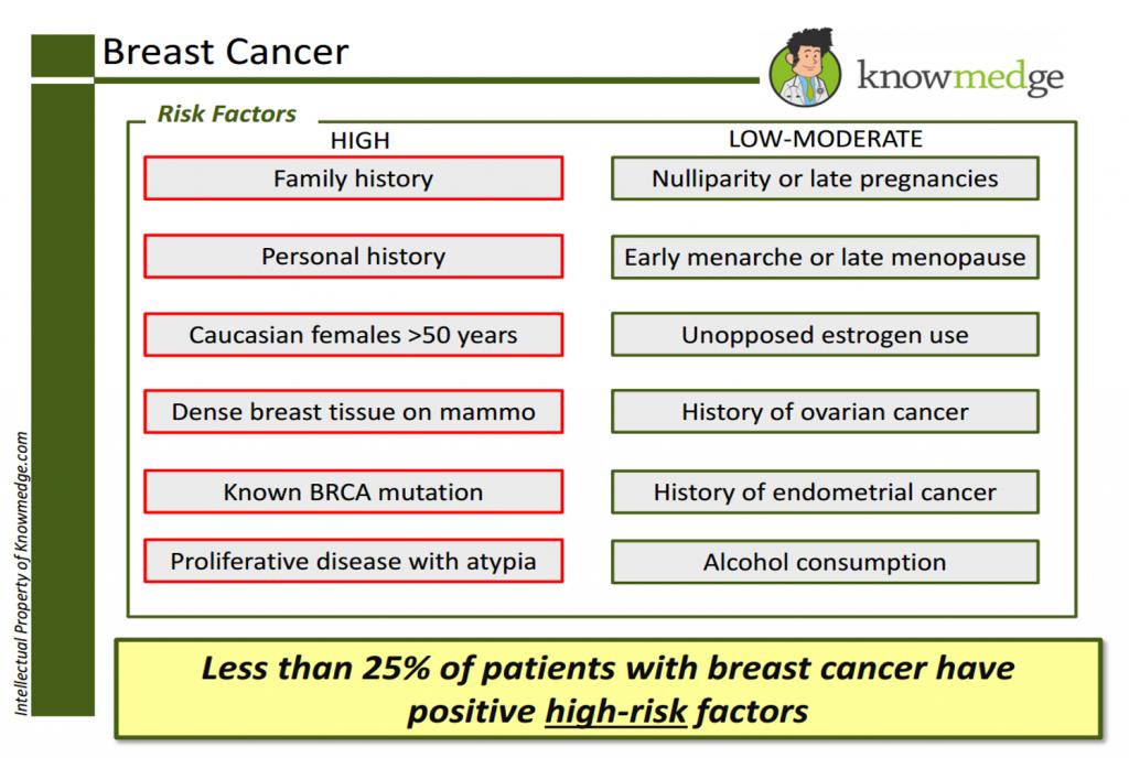 Internal Medicine Board Review - Breast Cancer Risk Factors