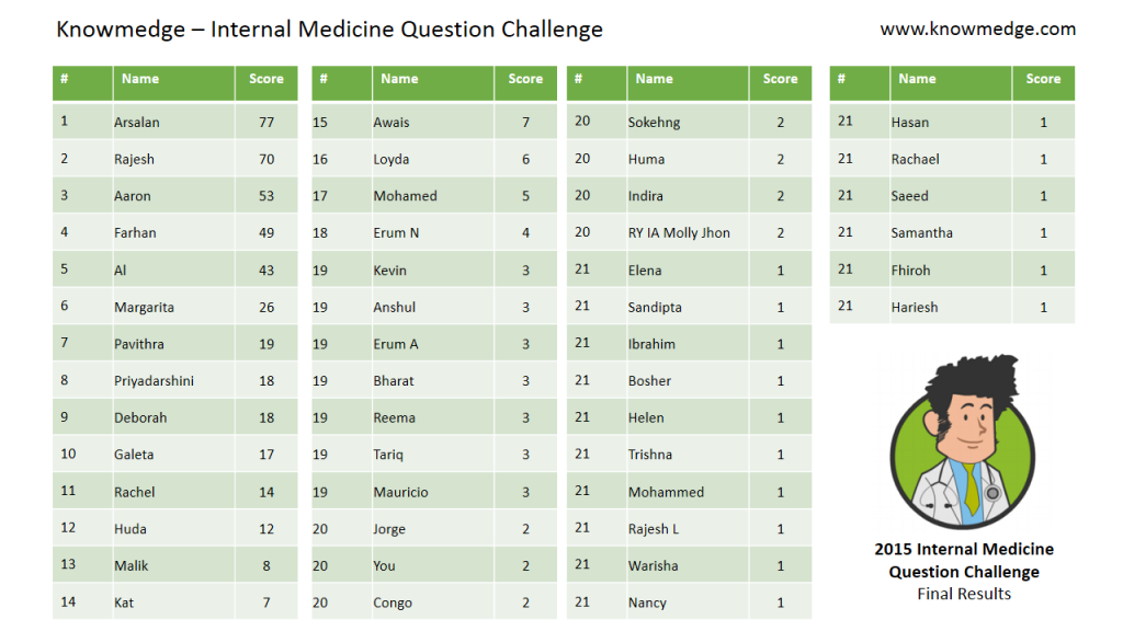Knowmedge Internal Medicine Question Bank Challenge Results - 2015