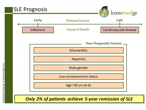 SLE Prognosis