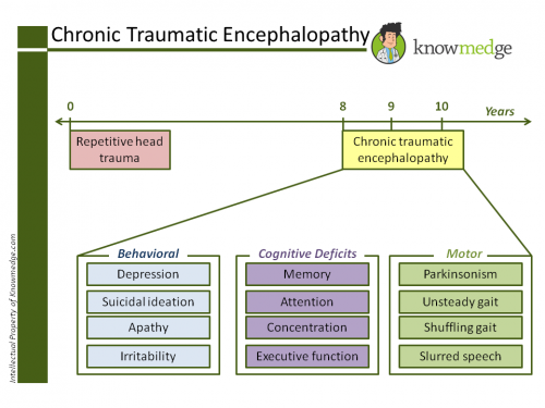 the signs and symptoms of chronic traumatic encephalopathy Chronic traumatic encephalopathy (cte) is a degenerative brain disease found in athletes, military veterans, and others with a history of repetitive brain trauma.