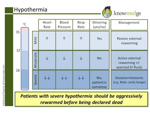 Hypothermia ABIM PANCE