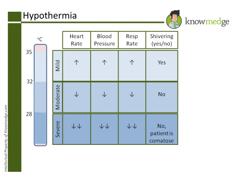 Hypothermia Severe ABIM PANCE
