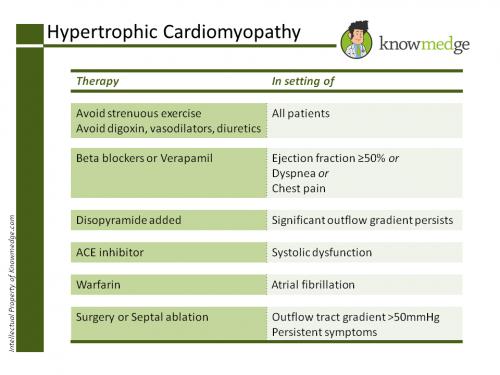 Hypertrophic Cardiomyopathy ABIM PANCE