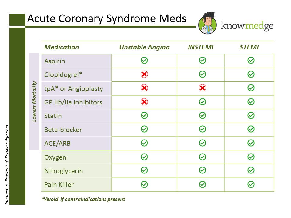 Acute Coronary Syndrome Medications