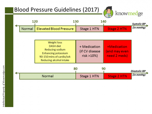 blood-pressure-guidelines-knowmedge-2017-treatment