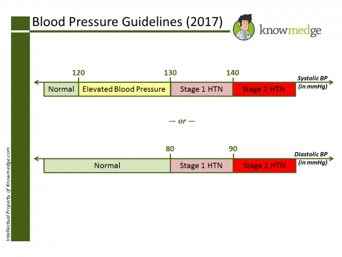 blood-pressure-guidelines-knowmedge-2017