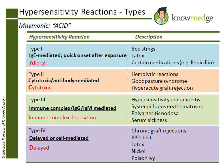 hypersensitivity Hypersensitivity pneumonitis: common features  symptoms: presents acutely, as flu-like illness with cough subacutely, as recurrent pneumonia and chronically, as exertional dyspnea, productive cough and weight loss.